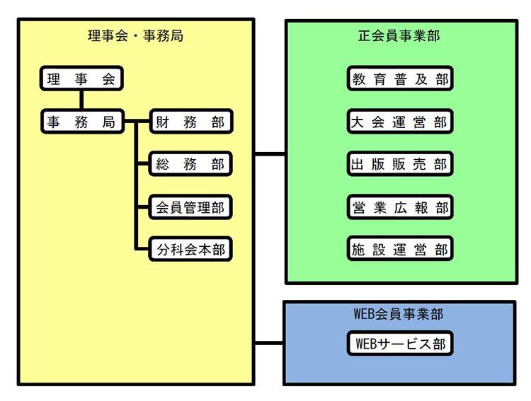 日本クイズ協会の組織図